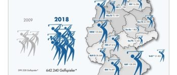 Golfanlagen in Deutschland mit wirtschaftlicher Lage zufrieden / Zahl der aktiven Golfer weiterhin hoch