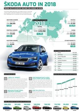 Rekordjahr: SKODA liefert 2018 weltweit insgesamt 1,25 Millionen Fahrzeuge aus