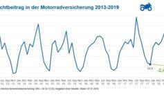 Motorradversicherung jetzt noch wechseln - Beiträge steigen schon wieder