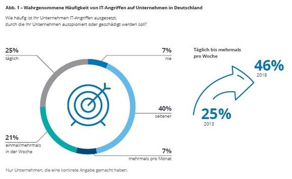 Schutz vor Cyber-Angriffen: Deloitte-Studie zeigt nachlassendes Risikobewusstsein in den Führungsetagen