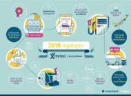 Neues Rekordjahr für mytaxi