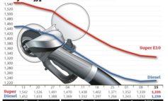 Kraftstoffpreise wenig verändert / Differenz zwischen Benzin und Diesel unter 10 Cent