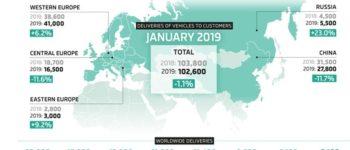 SKODA mit 102.600 Auslieferungen im Januar