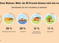 Ökohaus, Tiny House und Co.: Studie zeigt Trend zu nachhaltigen und alternativen Wohnformen