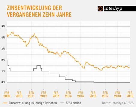Interhyp-Zinsbericht: Unsicherheiten halten Zinsen für Baukredite tief