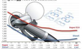 Tanken wird wieder teurer / Geringer Preisunterschied zwischen Benzin und Diesel