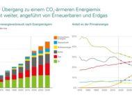 """""""Doppelte Herausforderung"""" bleibt zentrales Zukunftsthema - Mehr Energie mit weniger Emissionen"""