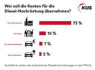 KÜS: Autofahrer sehen bei Dieselproblematik Automobilkonzerne klar in der Pflicht / Garantie und Kostenübernahme für Nachrüstung erwartet / Hybrid in Käufergunst deutlich vorne