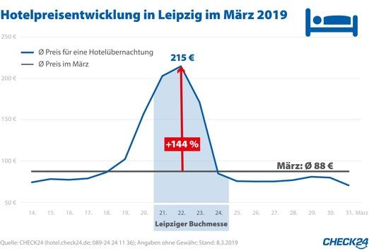 Zur Leipziger Buchmesse steigen die Hotelpreise um 144 Prozent