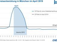 bauma 2019: Hotelpreise in München auf Rekordniveau