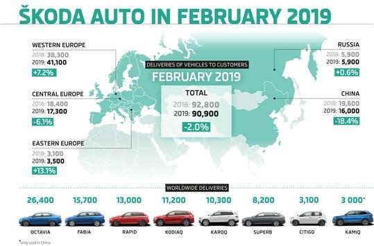 SKODA liefert im Februar 90.900 Fahrzeuge aus