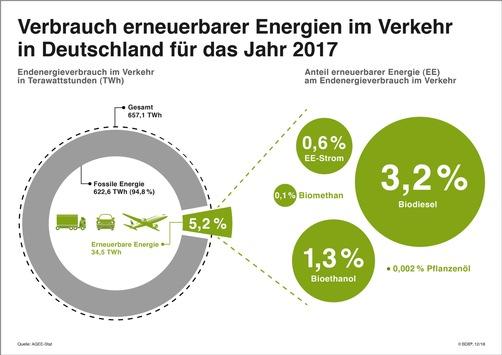 Spitzengespräch im Bundeskanzleramt: Für realistische und sofort wirkende Lösungen für mehr Klimaschutz im Verkehr