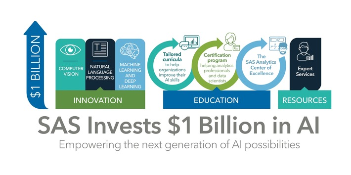 Innovationsschub für KI: SAS investiert 1 Milliarde US-Dollar