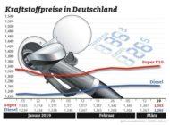 Nur geringe Bewegung bei den Kraftstoffpreisen / Benzin teurer, Diesel billiger