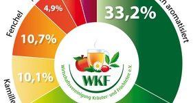 Trotz Hitzewelle - Die Deutschen tranken mehr Kräuter- und  Früchtetees als im Vorjahr / Deutscher Kräuter- und Früchteteemarkt weiterhin im Wachstum