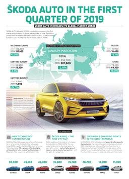 SKODA liefert im ersten Quartal 307.600 Fahrzeuge aus und steigert weltweiten Marktanteil