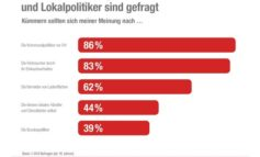 Aktuelle Studie - Das große Ladensterben: Die Schuld liegt nicht bei den Anderen