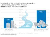 Neuer PKV-Regionalatlas Bayern: Privatversicherte stärken die medizinische Versorgung auf dem Land