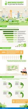 Wie umweltfreundlich sind die Deutschen wirklich? / Forsa-Umfrage zeigt: Diese Altersgruppe lebt besonders nachhaltig
