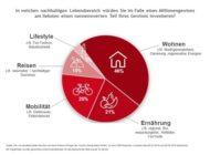 Lotteriegewinne sind gut für die Umwelt / 57 Prozent der Deutschen würden bei einem Millionengewinn einen nennenswerten Teil in Klimaschutz investieren
