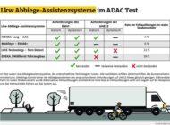Lkw-Abbiegeassistenten im Test überwiegend gut / ADAC hat mehrere Systeme geprüft / Fehlauslösungen verringern Akzeptanz