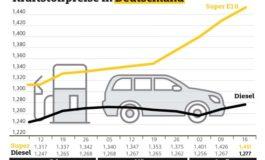 Autofahrer müssen an den Tankstellen erneut mehr bezahlen / Benzin so teuer wie zuletzt Anfang Dezember
