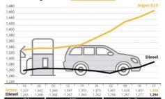 Kraftstoffpreise ziehen weiter an / Benzin seit Januar 16 Cent teurer