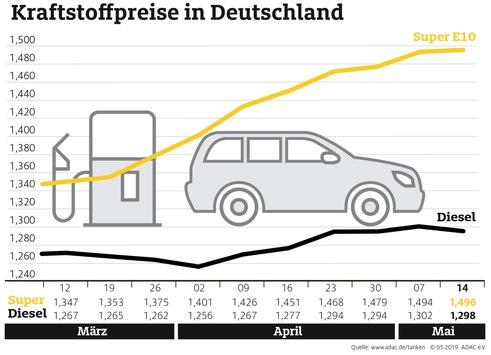 Der Preisanstieg bei Benzin geht weiter / Diesel dagegen etwas günstiger
