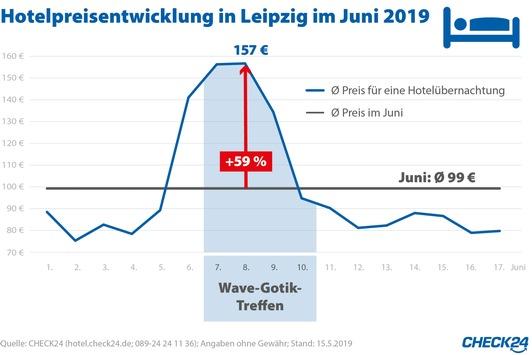 Leipzig: Übernachtungspreise steigen zum Wave-Gotik-Treffen um 59 Prozent