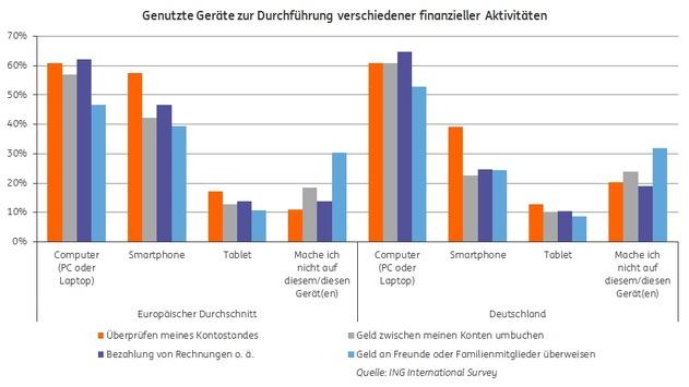 Mobile Banking auf dem Vormarsch: 80 Prozent der Deutschen sehen Vorteile im Banking per Smartphone