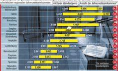 Wohnen in Berlin: Lieber kaufen statt mieten? / Kaufpreisspiegel der LBS Nord zeigt günstige und teurere Bezirke