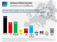 Ipsos Prognose für die EU-Wahl: Grüne knapp vor der SPD