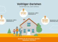Volltilger-Darlehen im Zinstief: Planungssicherheit ist gefragt / Jeder zehnte Bauherr oder Immobilienkäufer und jeder dritte Anschlussfinanzierer wählt ein Volltilger-Darlehen / Anteil ist gestiegen