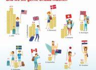 Die Lieblings-Währungen der Hamburger - und wo sie gerne Urlaub machen