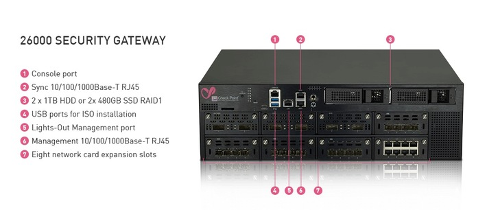 Check Point präsentiert neue Sicherheits-Gateways der Reihe 16000 und 26000