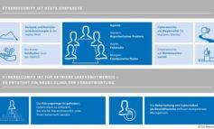 TÜV Rheinland: Cybersecurity wird zur Chefsache / Experten legen Studie zu Cybersecurity Trends 2019 vor: Datenschutz und Datensicherheit zunehmend Thema für die Geschäftsleitung