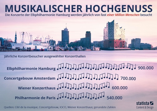 Elbphilharmonie Hamburg begrüßt 10-millionsten Besucher