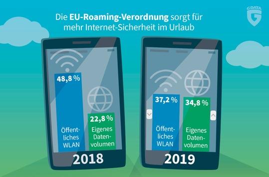 G DATA-Umfrage: EU-Roaming-Verordnung sorgt für mehr IT-Sicherheit im Urlaub