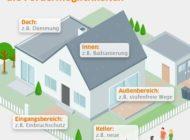 Geld vom Staat für fast 100 Maßnahmen rund ums Haus / Energieeffizienz, Wohnkomfort oder Einbruchschutz - KfW-Mittel vor Umbau in Betracht ziehen / Online-Überblick in interaktiver Grafik