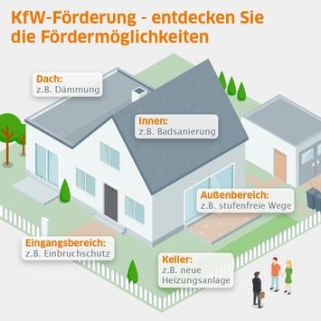 Geld vom Staat für fast 100 Maßnahmen rund ums Haus / Energieeffizienz, Wohnkomfort oder Einbruchschutz – KfW-Mittel vor Umbau in Betracht ziehen / Online-Überblick in interaktiver Grafik
