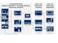 ADAC Stiftung: Infrastruktur auf dem Land noch nicht fit für E-Mobilität / Zusätzlicher Ausbau von Wasserstoff könnte 6 Mrd. Euro pro Jahr einsparen / Förderung der Studie der Ludwig-Bölkow-Stiftung