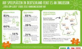 """Zu wenige Spielplätze in Deutschland sind inklusiv gestaltet / """"Stück zum Glück""""-Studie zeigt Handlungsbedarf auf"""