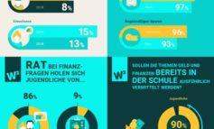 Bezahlen per App oder Bargeld? / Finanzverhalten von Jugendlichen im Spannungsfeld zwischen digitalen Möglichkeiten und analogem Vertrauen