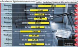 Angebot auf dem Immobilienmarkt schrumpft: Gebrauchte Häuser werden teurer / Hannover hat die höchsten Preise in Niedersachsen