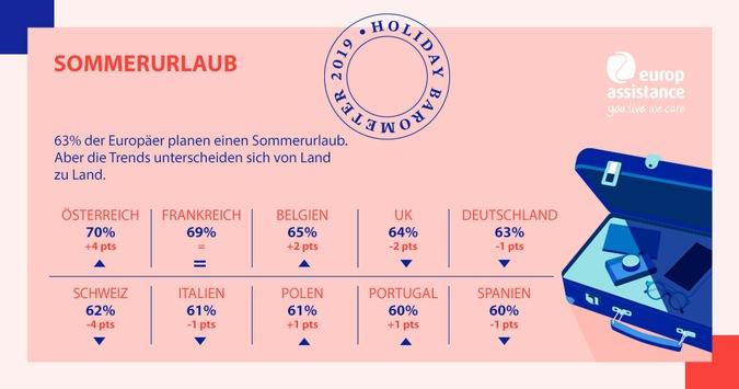 Urlaubsbarometer 2019 / Globale Umfrage: Die Reiselust der Deutschen bleibt stabil / Vollere Urlaubskasse und gesunkene Terrorangst
