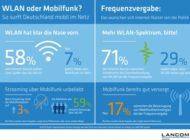 Repräsentative Umfrage im Auftrag von LANCOM Systems / Mobiles Internet: Nutzer surfen lieber per WLAN als über Mobilfunk im Netz