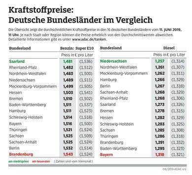 Saarländer und Niedersachsen tanken günstig / Preisunterschiede zwischen den Bundesländern bei sechs Cent