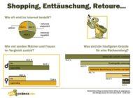 EMNID Umfrage zu Online-Shopping: Frauen senden deutlich häufiger Einkäufe zurück