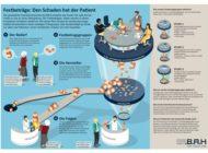 Festbetragssystem für Arzneimittel dringend reformbedürftig