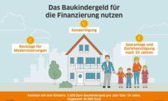 Baukindergeld: Für viele Käufer mit Kindern eine feste Größe / 10 Monate nach Einführung: Förderung wird stark nachgefragt / Baukindergeld zum Beispiel in Sondertilgungen investieren